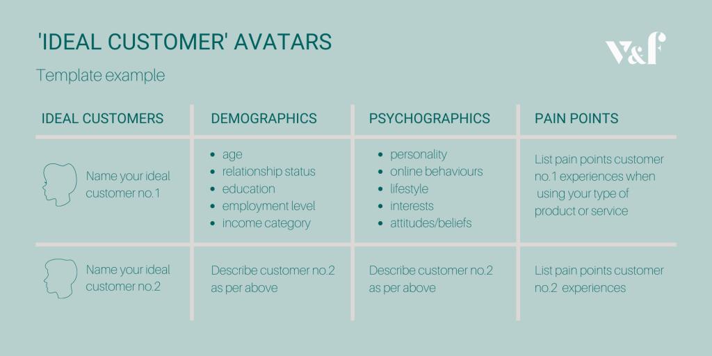 Ideal Customer Avatars