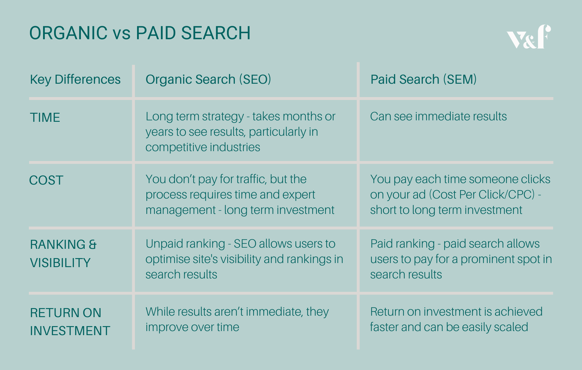 Organic vs Paid Search Comparison Table by Victor & Flo